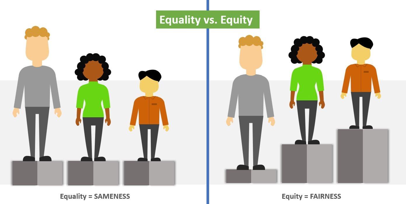 Equallity vs. Equity Image